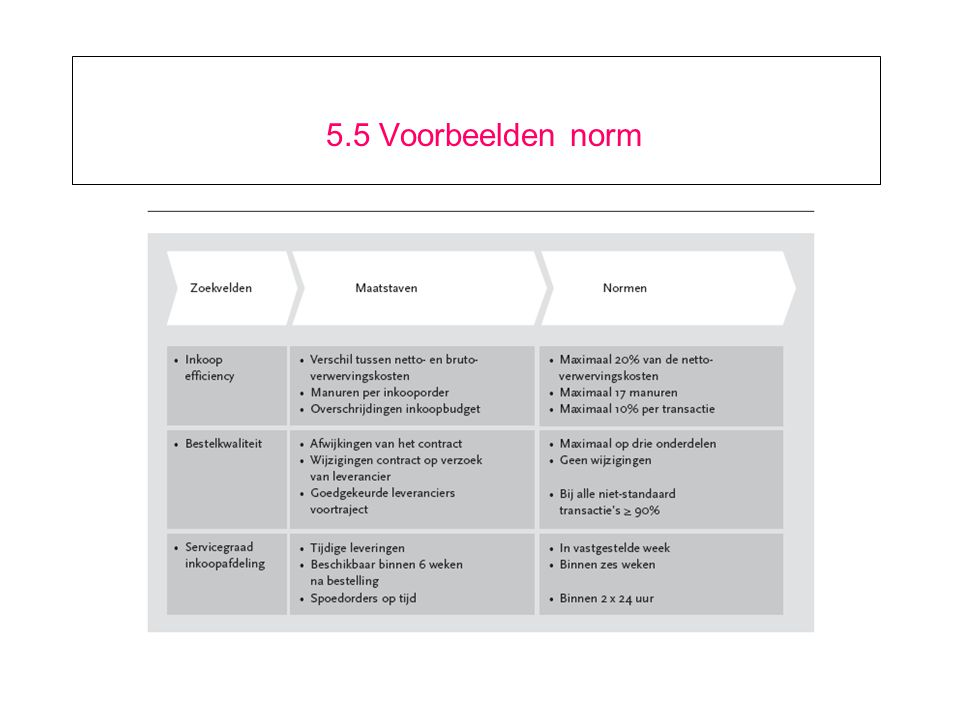 5.15 Indicatoren met behulp van performance software