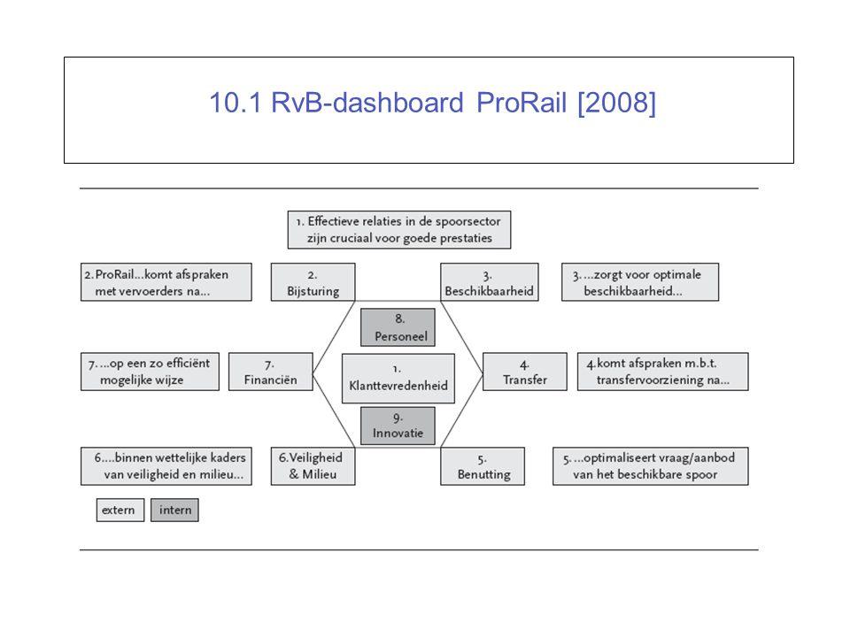 10.1 RvB-dashboard ProRail [2008]