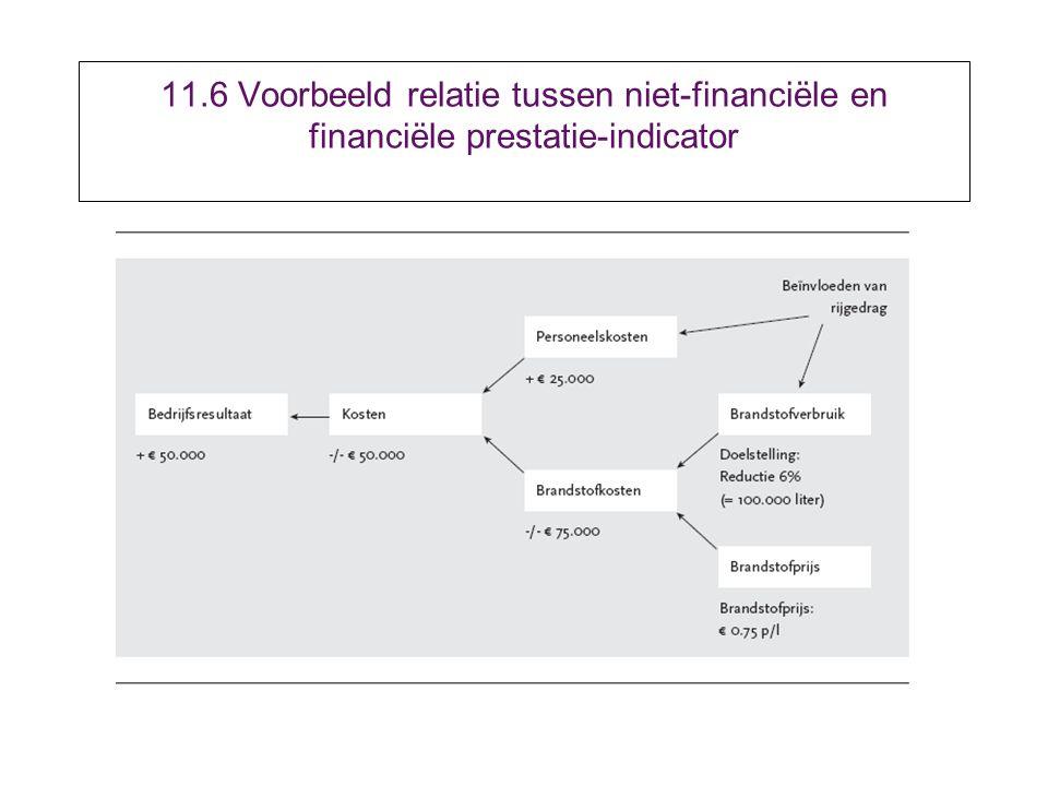 11.6 Voorbeeld relatie tussen niet-financiële en financiële prestatie-indicator
