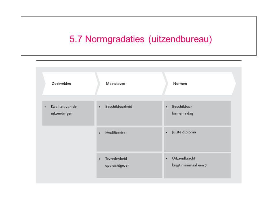 5.7 Normgradaties (uitzendbureau)