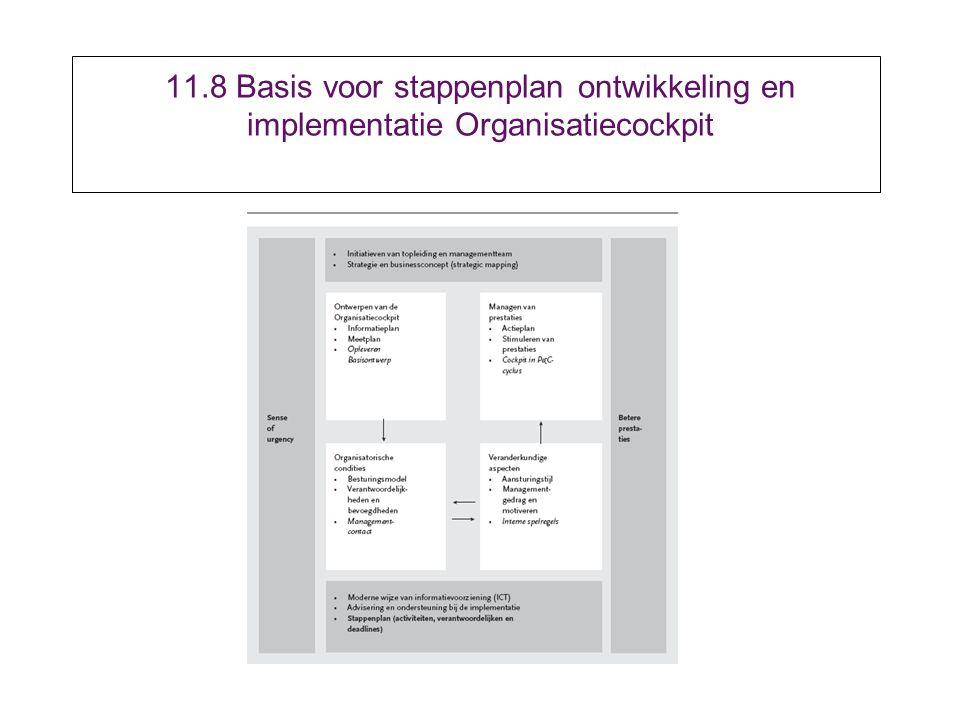 11.8 Basis voor stappenplan ontwikkeling en implementatie Organisatiecockpit