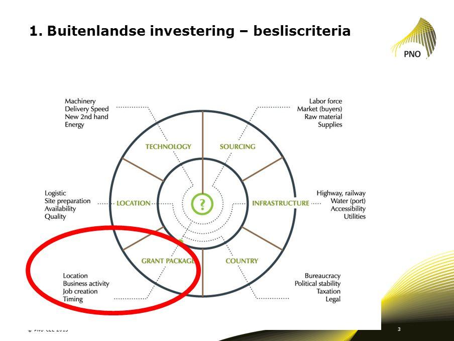 1.Buitenlandse investering – besliscriteria © PNO CEE 2013 3