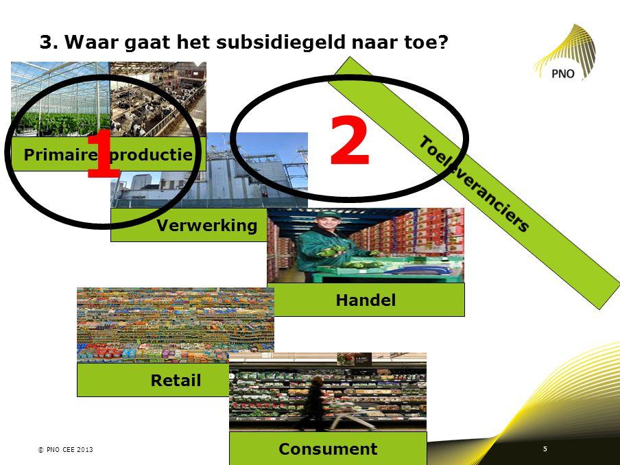 Verwerking 3.Waar gaat het subsidiegeld naar toe? © PNO CEE 2013 5 Primaire productie Handel Retail Consument 1 2
