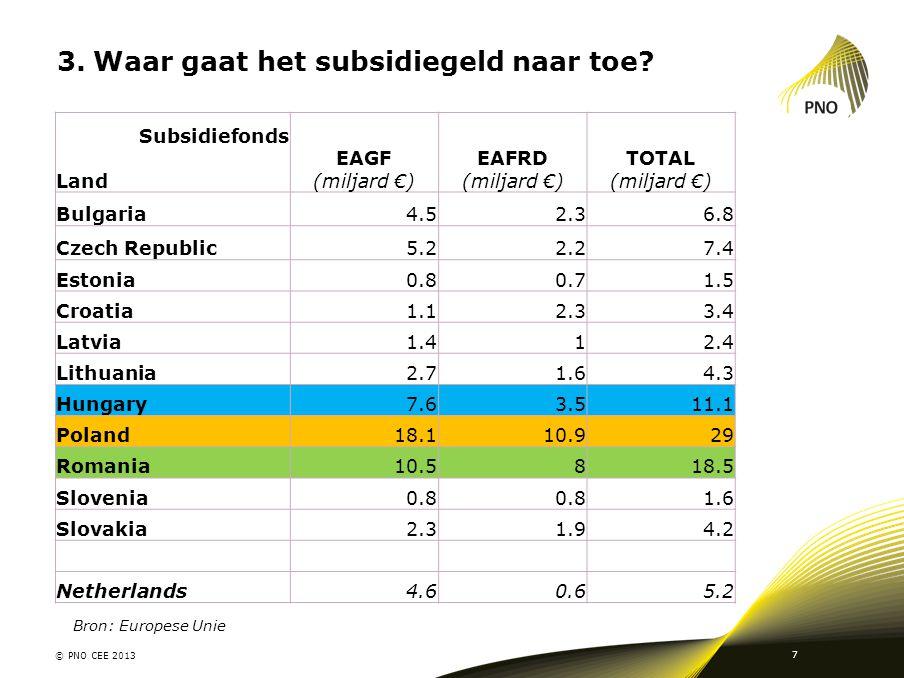 3.Waar gaat het subsidiegeld naar toe? © PNO CEE 2013 7 Subsidiefonds Land EAGF (miljard €) EAFRD (miljard €) TOTAL (miljard €) Bulgaria4.52.36.8 Czec