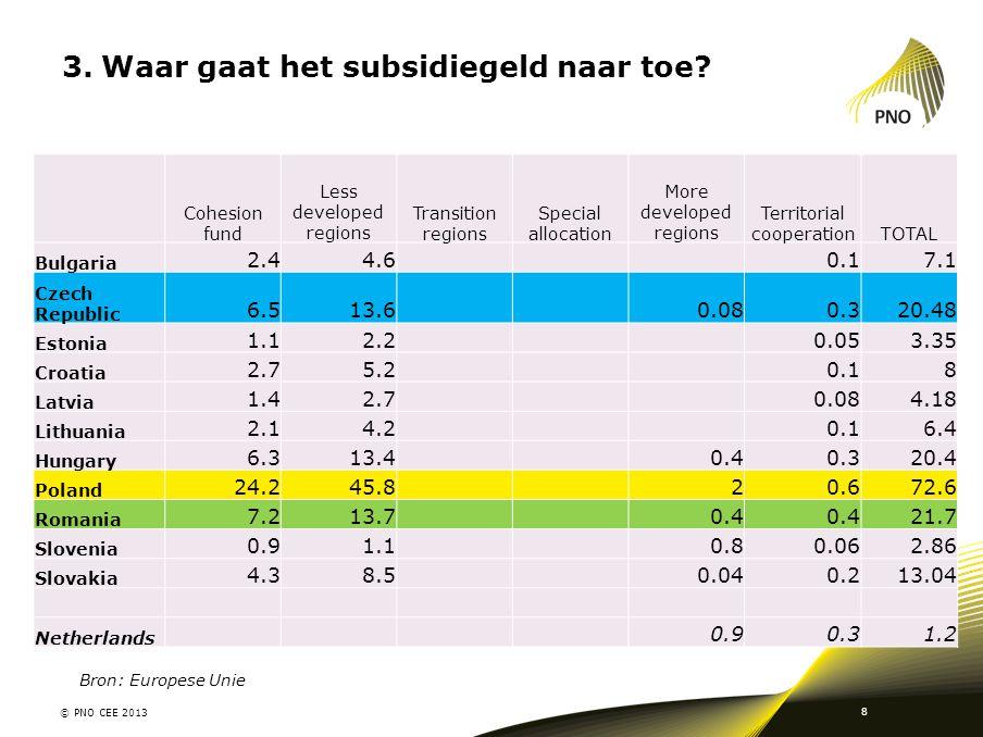 3.Waar gaat het subsidiegeld naar toe? © PNO CEE 2013 8 Cohesion fund Less developed regions Transition regions Special allocation More developed regi