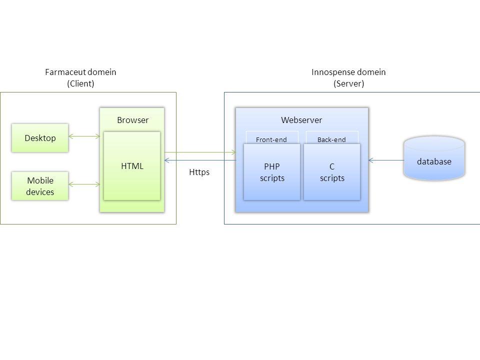 database HTML Desktop Mobile devices WebserverBrowser Innospense domein (Server) Farmaceut domein (Client) Front-endBack-end PHP scripts C scripts JavaScript Https