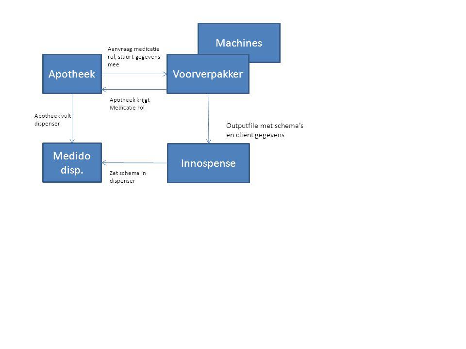 Apotheek Machines Voorverpakker Innospense Medido disp. Outputfile met schema's en client gegevens Aanvraag medicatie rol, stuurt gegevens mee Apothee
