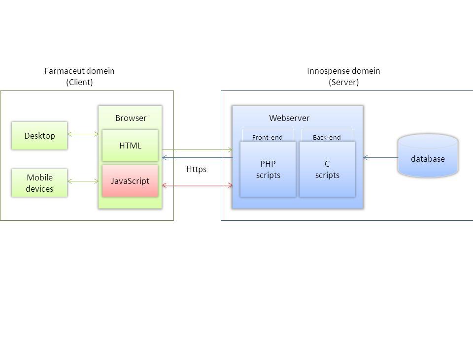 Browser Webserver webapplicatie Http Innospense webportaal ClientServer Gebruiker DataBase