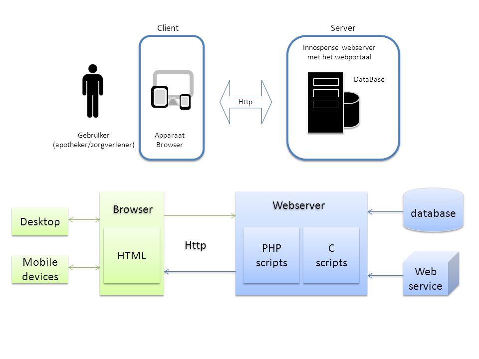 Apparaat Browser Client Gebruiker (apotheker/zorgverlener) Innospense webserver met het webportaal Server DataBase Http database PHP scripts C scripts