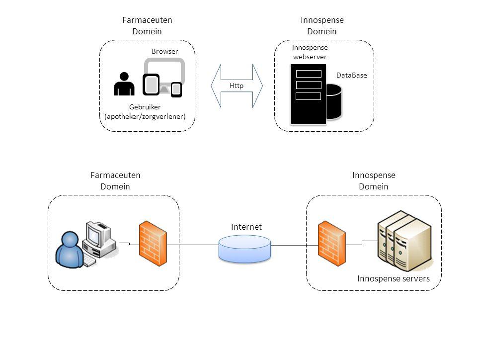 Browser Farmaceuten Domein Gebruiker (apotheker/zorgverlener) Innospense webserver Innospense Domein DataBase Http Farmaceuten Domein Innospense Domei