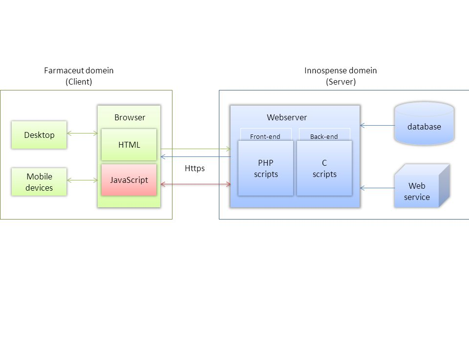 Apparaat Browser Client Gebruiker Constante interactie met de grafiek grafiek van live data d.m.v AJAX Webserver webapplicatie Innospense webportaal Server DataBase JavaScript voorziet Http