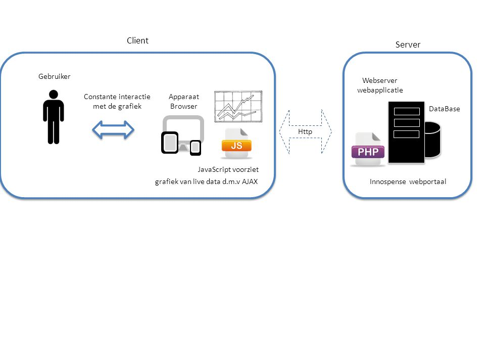Apparaat Browser Client Gebruiker Constante interactie met de grafiek grafiek van live data d.m.v AJAX Webserver webapplicatie Innospense webportaal S