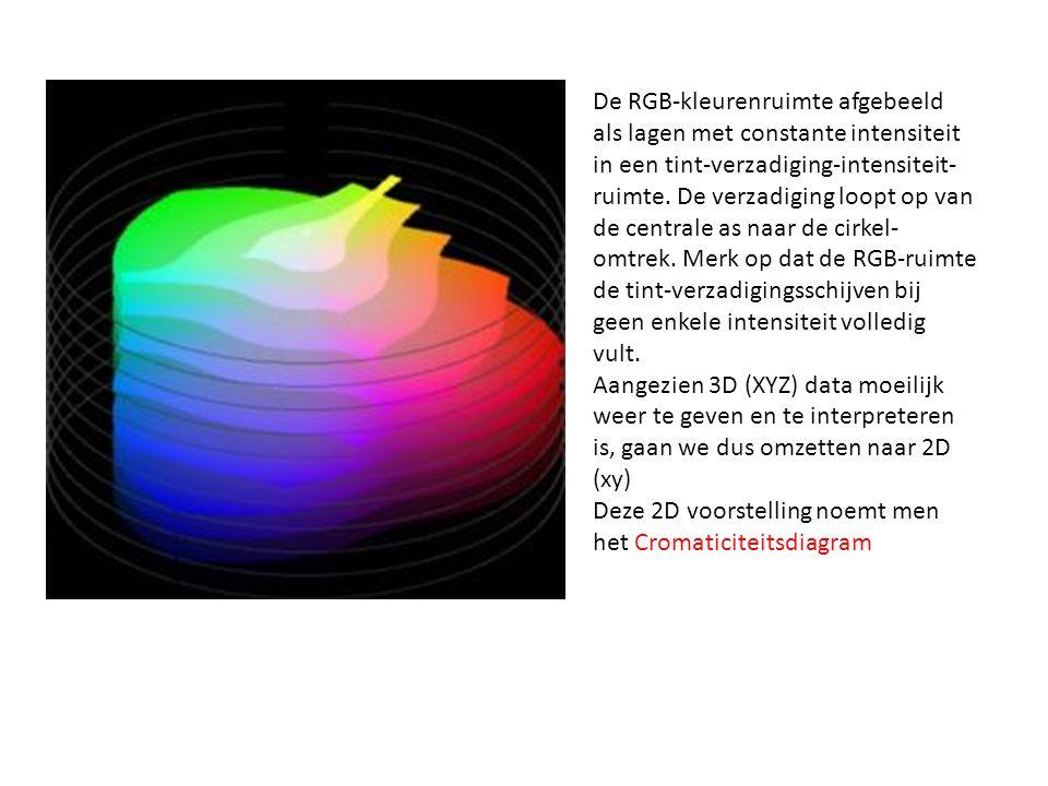Cromaticiteitsdiagram Kleur wordt beschreven met drie waarden: Helderheid Kleurtoon Verzadiging In praktijk worden slechts 2 parameters gebruikt: Helderheid Chromaticiteit (kleurtoon en verzadiging zijn verrekend) De haaientand geeft een benadering van het gehele kleurbereik van het menselijk oog aan.