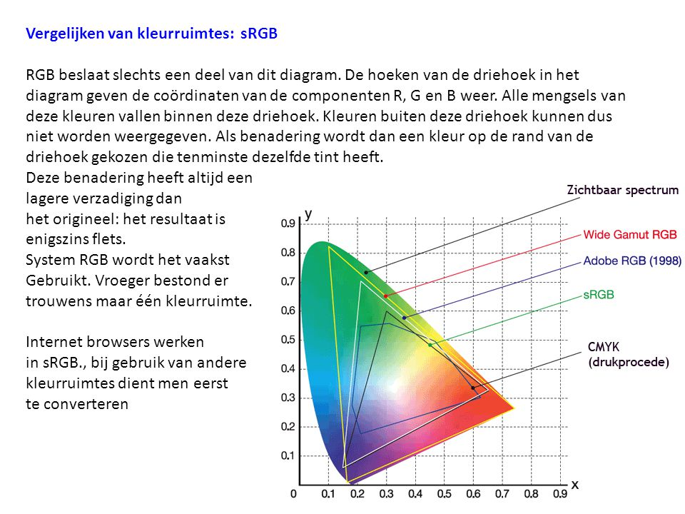 Vergelijken van kleurruimtes: sRGB RGB beslaat slechts een deel van dit diagram. De hoeken van de driehoek in het diagram geven de coördinaten van de