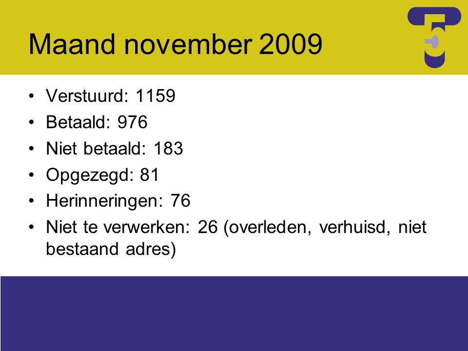 Maand november 2009 Verstuurd: 1159 Betaald: 976 Niet betaald: 183 Opgezegd: 81 Herinneringen: 76 Niet te verwerken: 26 (overleden, verhuisd, niet bes