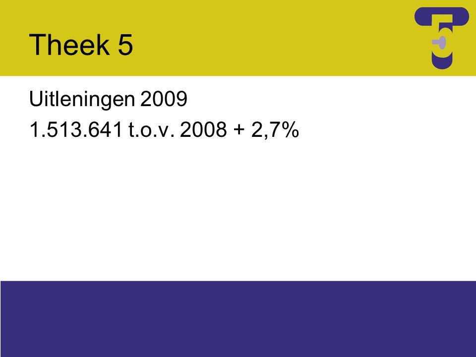Theek 5 Uitleningen 2009 1.513.641 t.o.v. 2008 + 2,7%