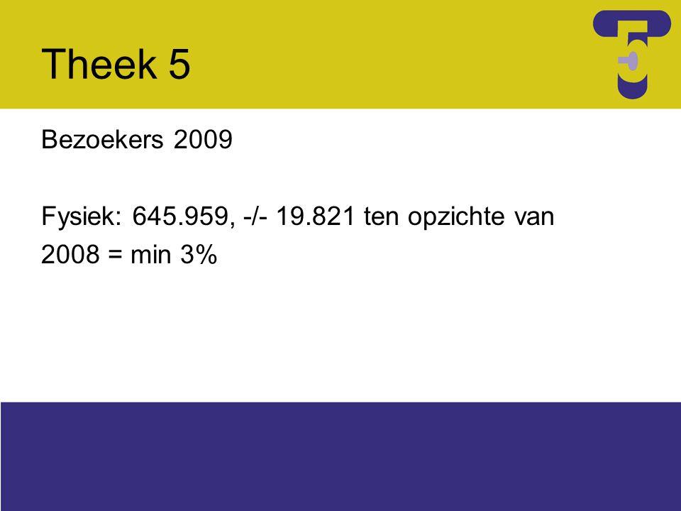 Theek 5 Bezoekers 2009 Fysiek: 645.959, -/- 19.821 ten opzichte van 2008 = min 3%