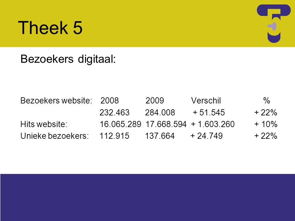 Theek 5 Bezoekers digitaal: Bezoekers website: 2008 2009 Verschil % 232.463 284.008 + 51.545 + 22% Hits website: 16.065.289 17.668.594 + 1.603.260 + 1
