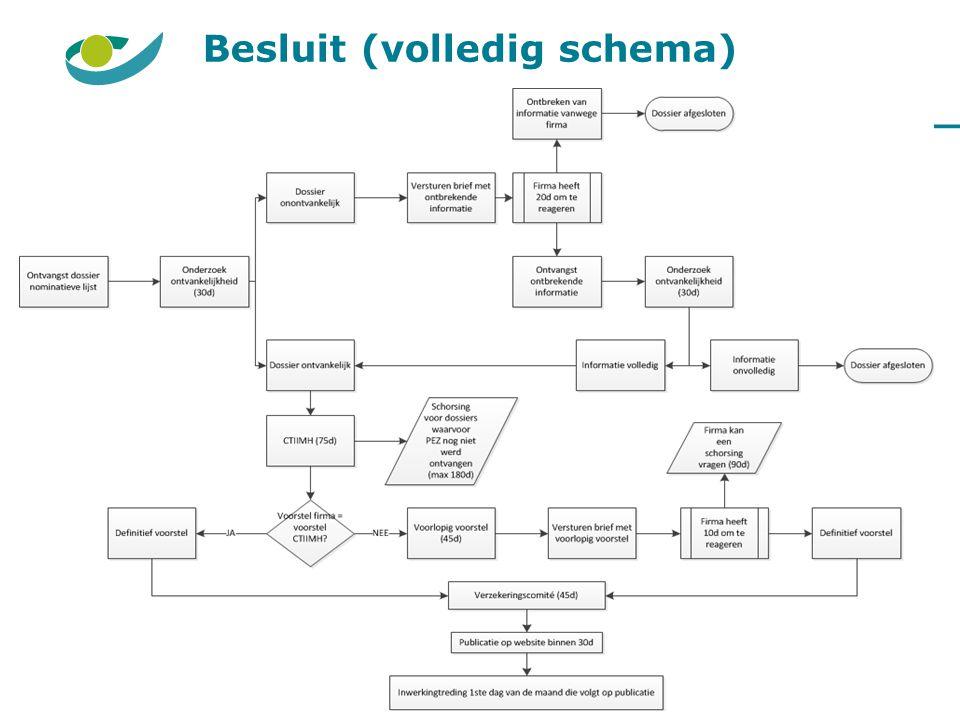 Besluit (volledig schema)