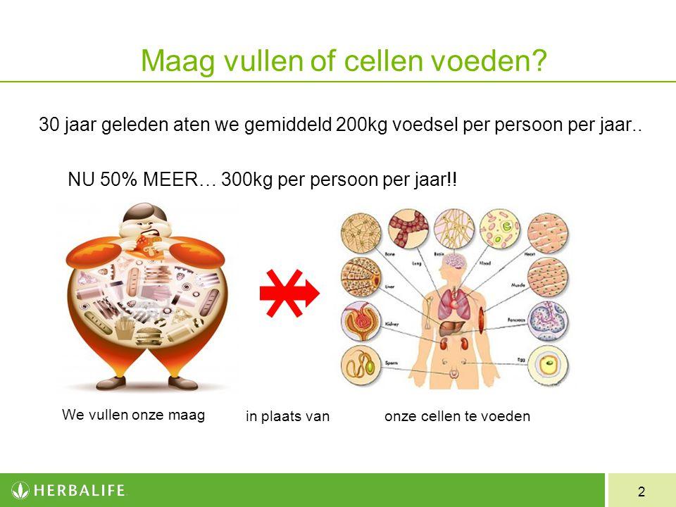2 Maag vullen of cellen voeden? 30 jaar geleden aten we gemiddeld 200kg voedsel per persoon per jaar.. We vullen onze maag NU 50% MEER… 300kg per pers