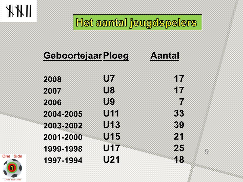 9 GeboortejaarPloegAantal 2008 U717 2007 U817 2006 U97 2004-2005 U1133 2003-2002 U1339 2001-2000 U1521 1999-1998 U1725 1997-1994 U2118