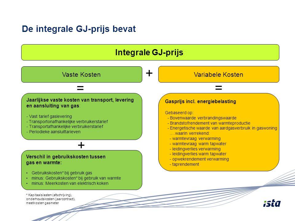 De integrale GJ-prijs bevat Vaste Kosten Variabele Kosten Jaarlijkse vaste kosten van transport, levering en aansluiting van gas: - Vast tarief gaslev