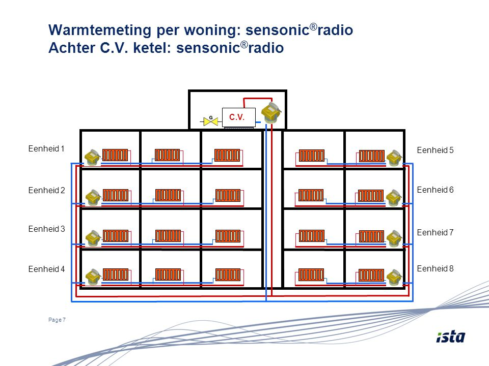 Warmtemeting per woning: sensonic ® radio Achter C.V. ketel: sensonic ® radio Page 7 C.V. Eenheid 1 Eenheid 2 Eenheid 3 Eenheid 4 Eenheid 5 Eenheid 6