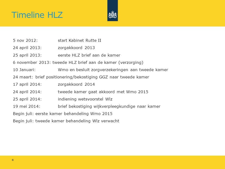 Timeline HLZ 5 nov 2012: start Kabinet Rutte II 24 april 2013: zorgakkoord 2013 25 april 2013: eerste HLZ brief aan de kamer 6 november 2013: tweede H