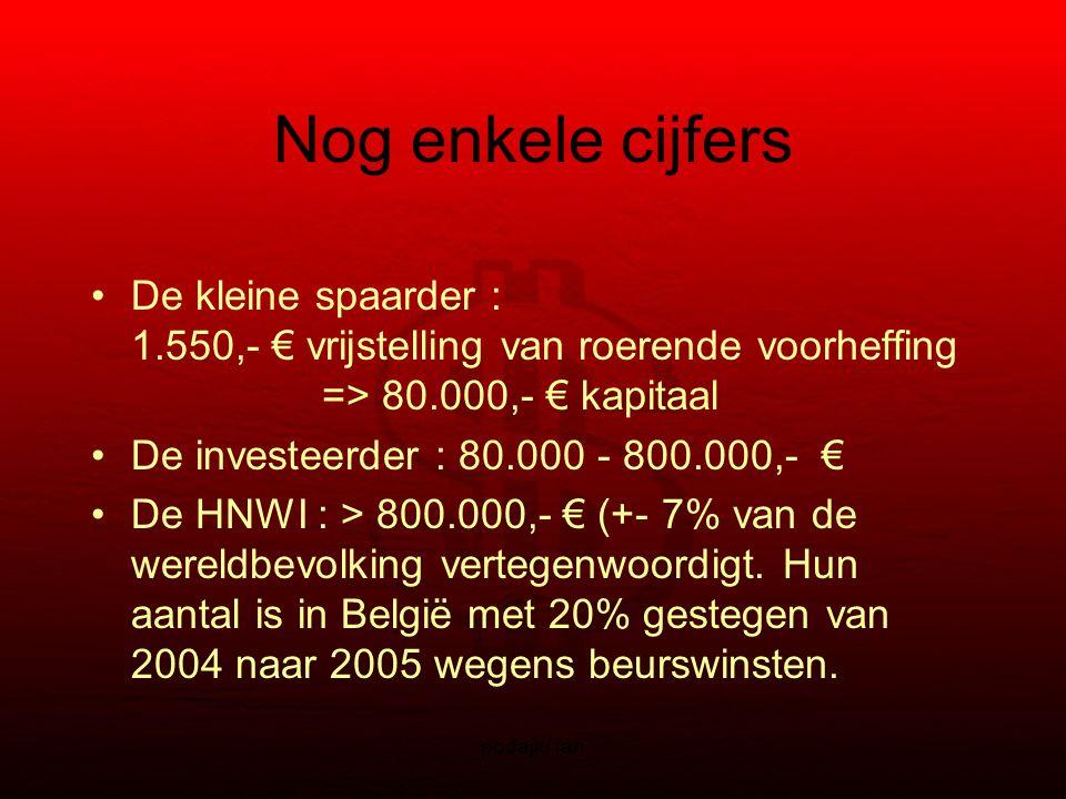 podajk/ fan Nog enkele cijfers De kleine spaarder : 1.550,- € vrijstelling van roerende voorheffing => 80.000,- € kapitaal De investeerder : 80.000 - 800.000,- € De HNWI : > 800.000,- € (+- 7% van de wereldbevolking vertegenwoordigt.