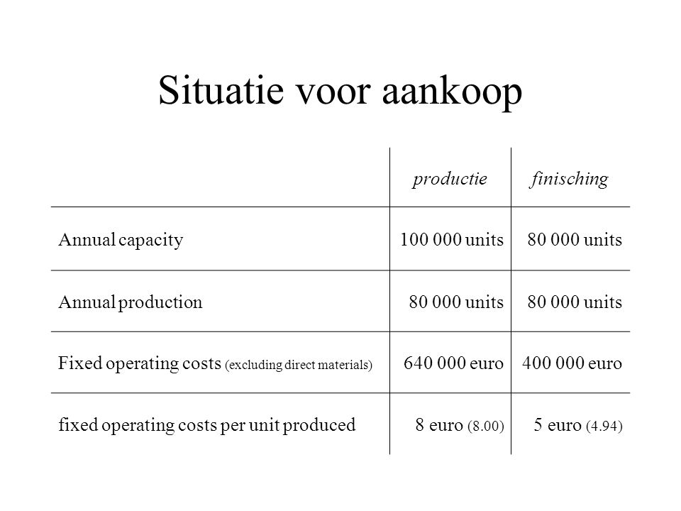 Situatie voor aankoop productiefinisching Annual capacity100 000 units80 000 units Annual production80 000 units Fixed operating costs (excluding direct materials) 640 000 euro400 000 euro fixed operating costs per unit produced8 euro (8.00) 5 euro (4.94)