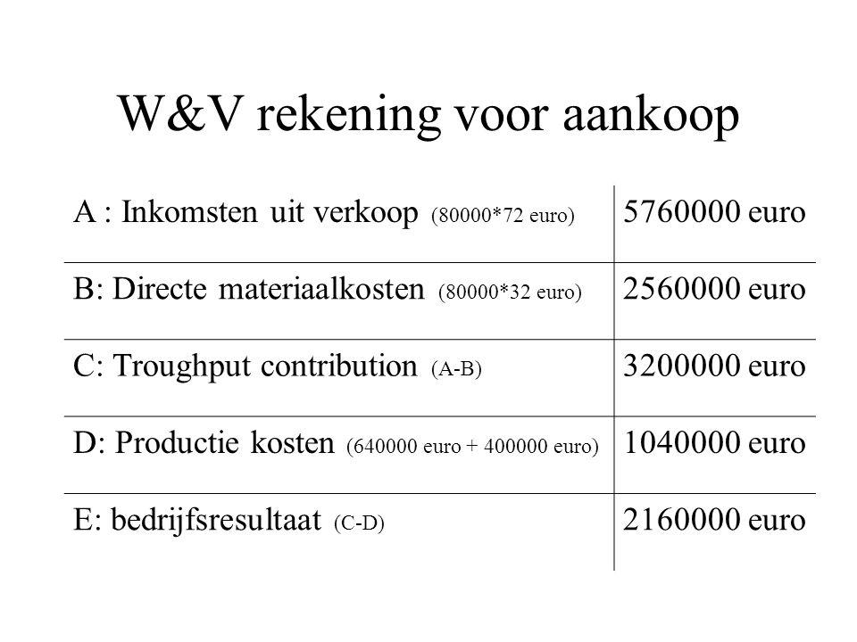 W&V rekening voor aankoop A : Inkomsten uit verkoop (80000*72 euro) 5760000 euro B: Directe materiaalkosten (80000*32 euro) 2560000 euro C: Troughput