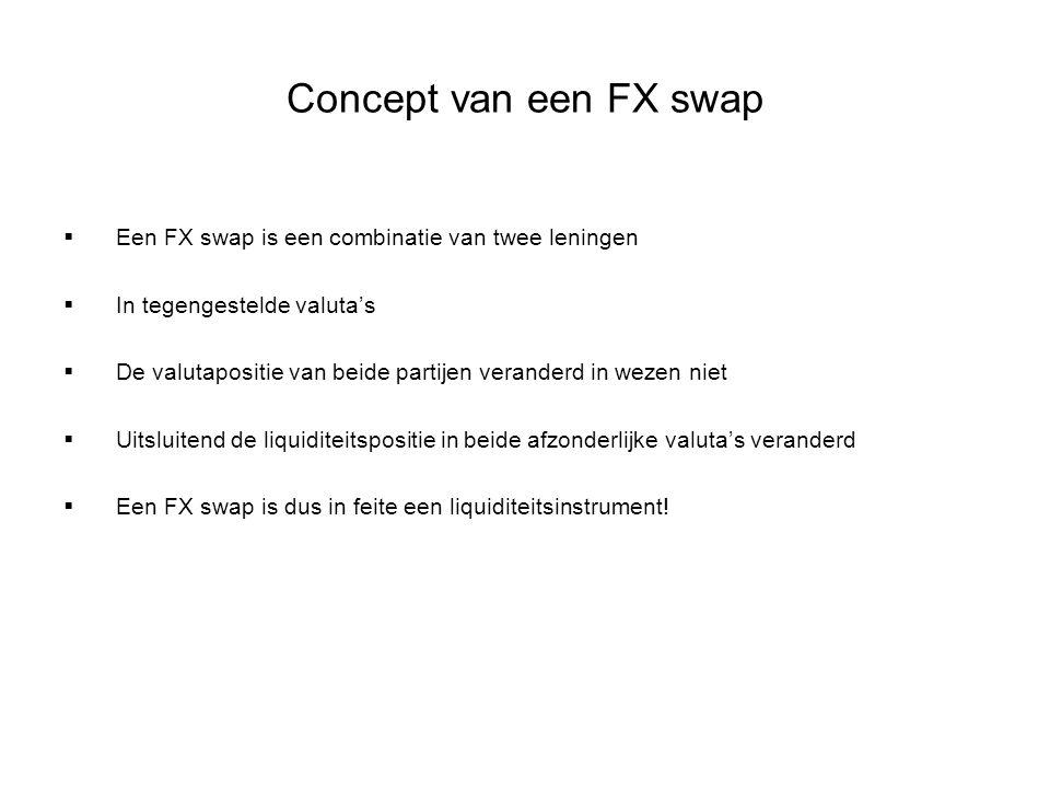 Concept van een FX swap  Een FX swap is een combinatie van twee leningen  In tegengestelde valuta's  De valutapositie van beide partijen veranderd