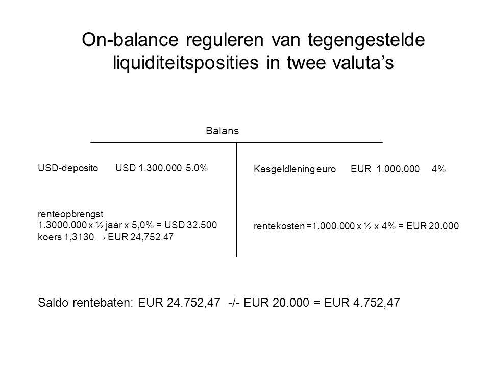 Onderneming Bank Onderneming Bank Eerste ruil (koers 1,3000) Tweede ruil (koers 1,3130) USD 1.300.000 EUR 1.000.000 USD 1.300.000 EUR 990.099,01 Rentekosten FX swap: EUR 1.000.000 - EUR 990.099,01 = EUR 9.909,99 Verschil FX swap en 'on-balance' oplossing: EUR 9.909,99 -/- EUR 4.752,47 = EUR 5.148,52 Reguleren van tegengestelde liquiditeitsposities in twee valuta's d.m.v.