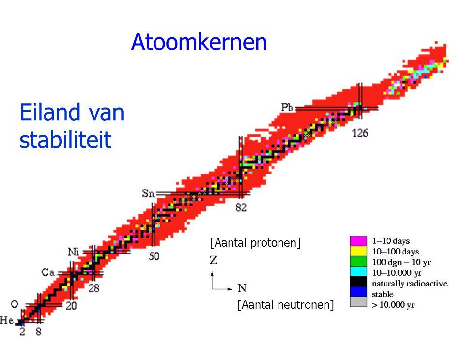 Atoomkernen Eiland van stabiliteit [Aantal protonen] [Aantal neutronen]