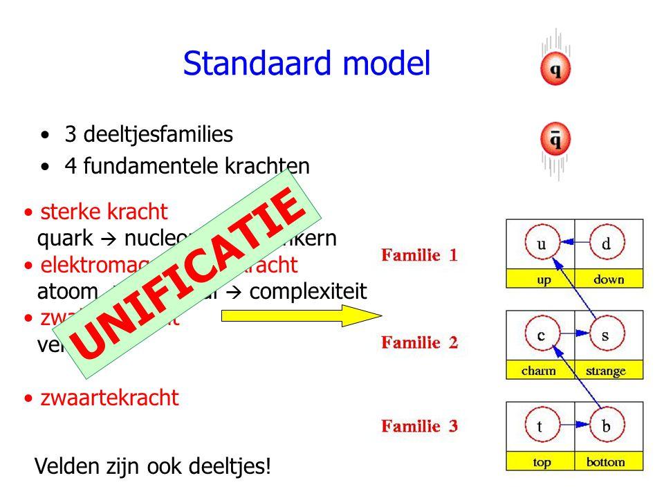 Standaard model 3 deeltjesfamilies 4 fundamentele krachten sterke kracht quark  nucleon  atoomkern elektromagnetische kracht atoom  molecuul  comp