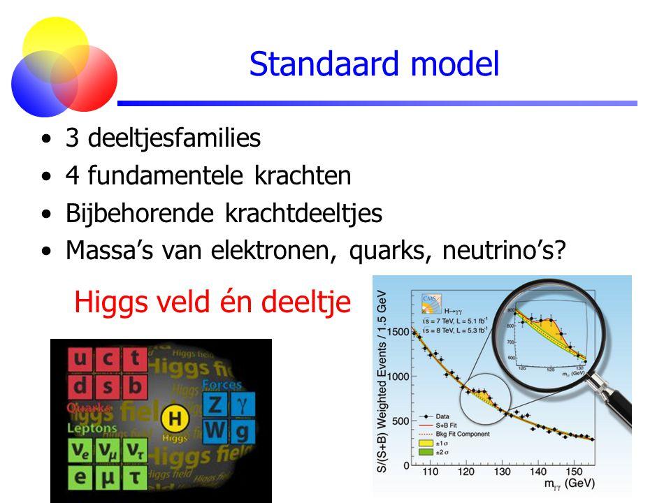 Standaard model 3 deeltjesfamilies 4 fundamentele krachten Bijbehorende krachtdeeltjes Massa's van elektronen, quarks, neutrino's? Higgs veld én deelt