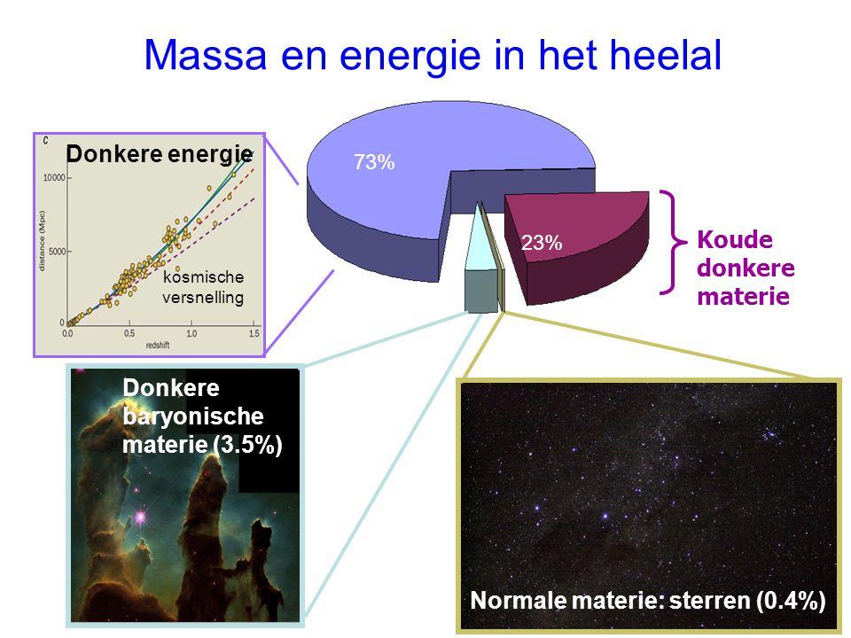 Massa en energie in het heelal Koude donkere materie Donkere baryonische materie (3.5%) Normale materie: sterren (0.4%) Donkere energie kosmische vers