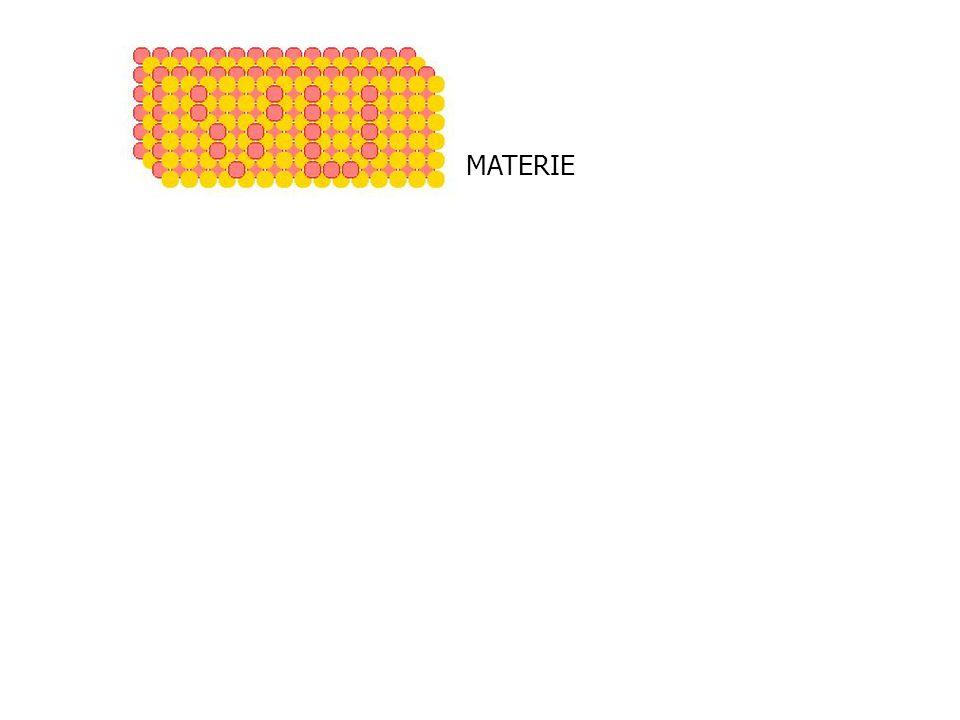 Materie MATERIE ELEKTRON ATOOM 10 -10 m 0,000 000 000 1 m