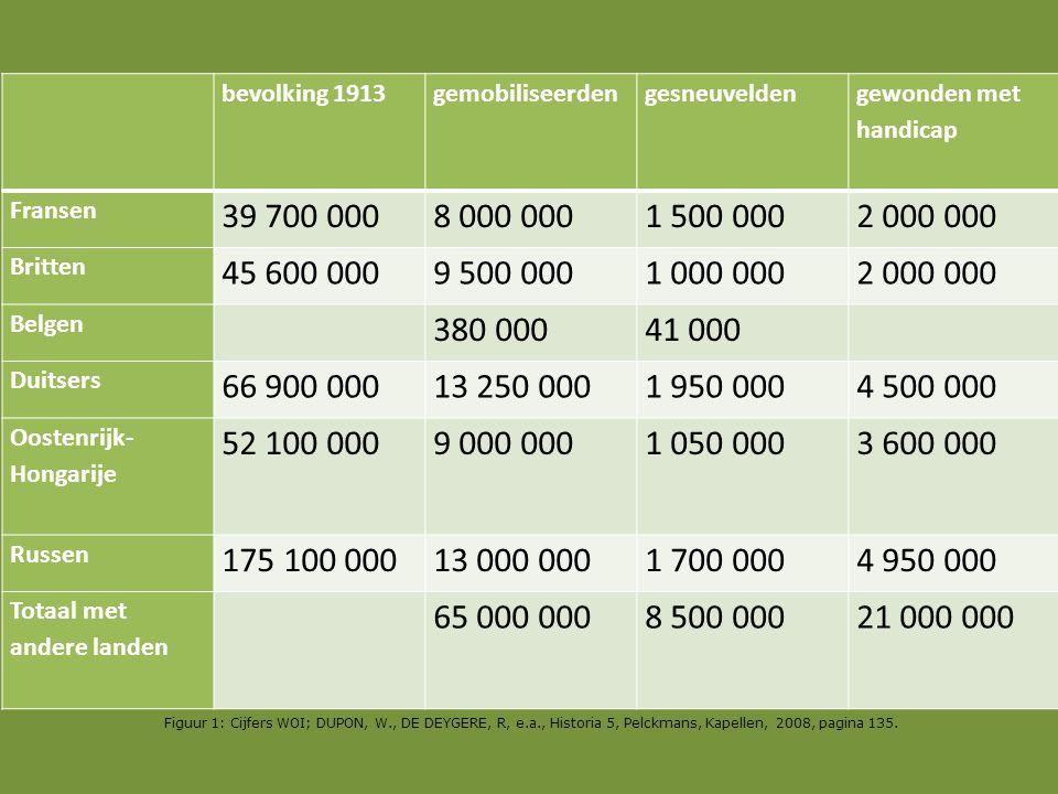 bevolking 1913gemobiliseerdengesneuvelden gewonden met handicap Fransen 39 700 0008 000 0001 500 0002 000 000 Britten 45 600 0009 500 0001 000 0002 00