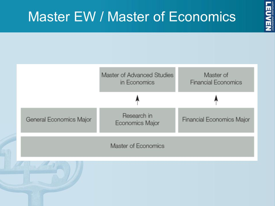 Master EW / Master of Economics