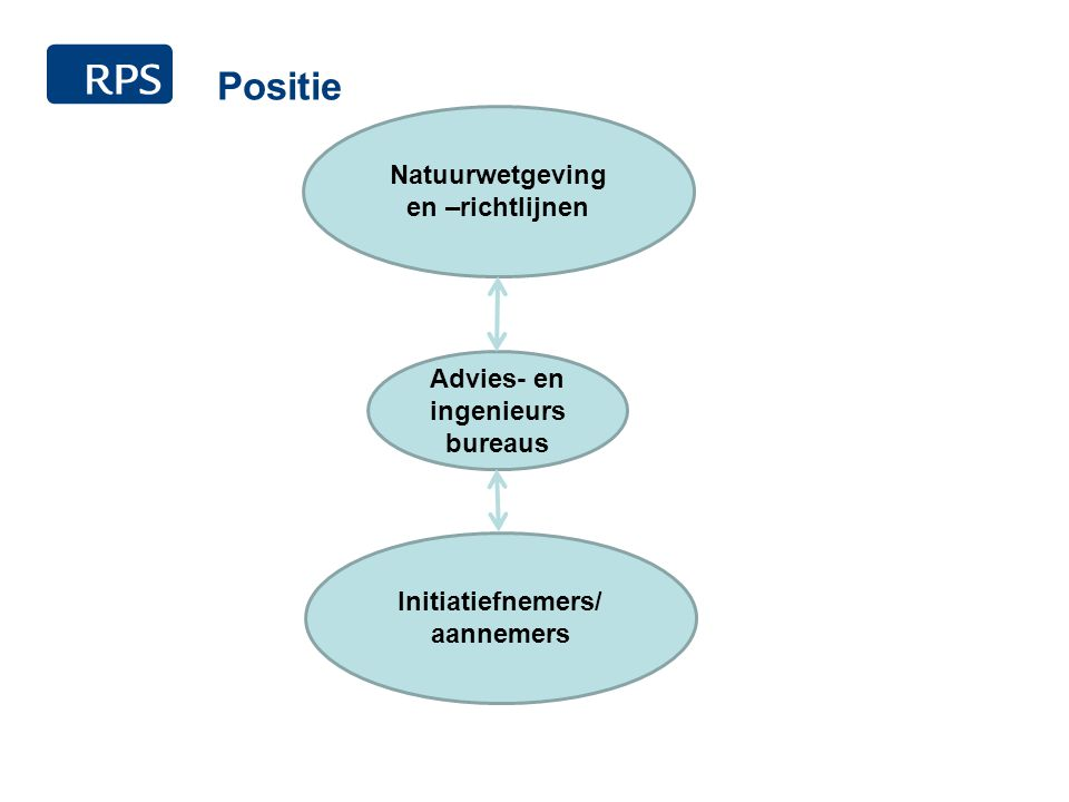 Positie Natuurwetgeving en –richtlijnen Initiatiefnemers/ aannemers Advies- en ingenieurs bureaus
