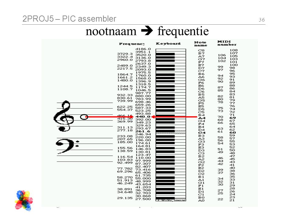 2PROJ5 – PIC assembler Hogeschool Utrecht / Institute for Computer, Communication and Media Technology 36 nootnaam  frequentie
