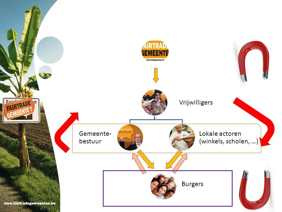 Vrijwilligers Gemeente- bestuur Lokale actoren (winkels, scholen, …) Burgers