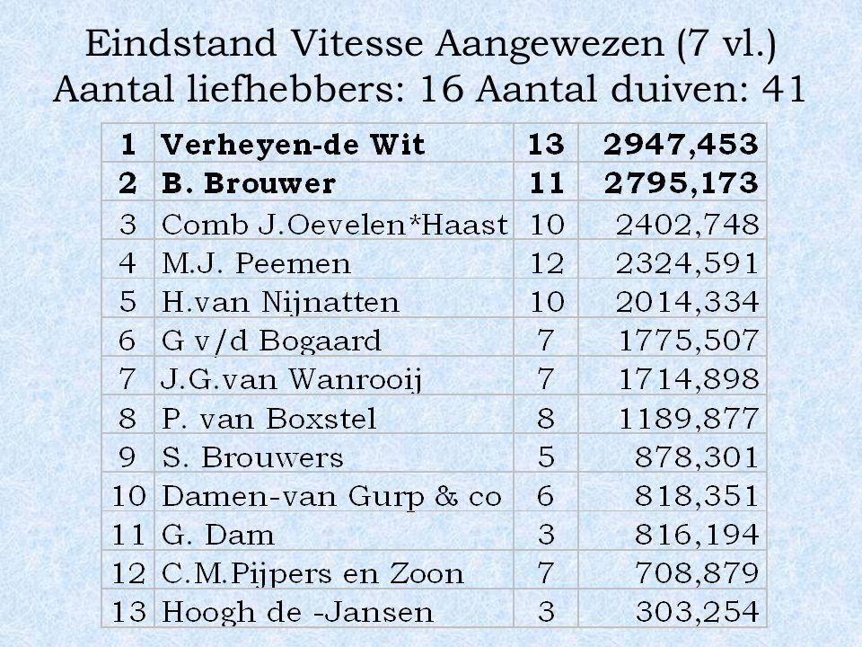 Eindstand Vitesse Aangewezen (7 vl.) Aantal liefhebbers: 16 Aantal duiven: 41
