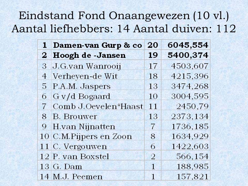 Eindstand Fond Onaangewezen (10 vl.) Aantal liefhebbers: 14 Aantal duiven: 112
