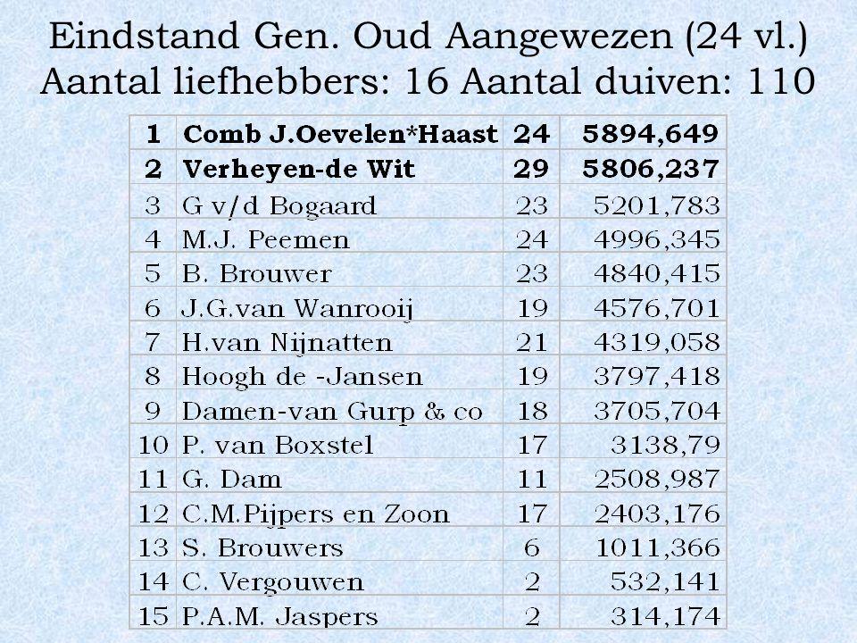Eindstand Gen. Oud Aangewezen (24 vl.) Aantal liefhebbers: 16 Aantal duiven: 110