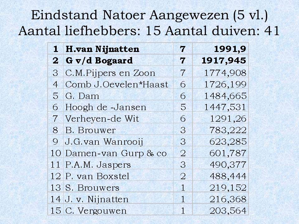 Eindstand Natoer Aangewezen (5 vl.) Aantal liefhebbers: 15 Aantal duiven: 41