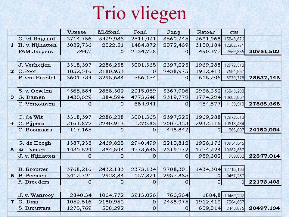 Eindstand Totaal Generaal Onaangewezen (37 vl.) Aantal liefhebbers: 17 Aantal duiven: 453