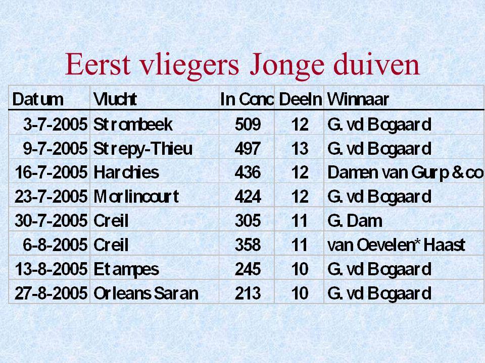 Eindstand Gen. Oud Onaangewezen (24 vl.) Aantal liefhebbers: 16 Aantal duiven: 250