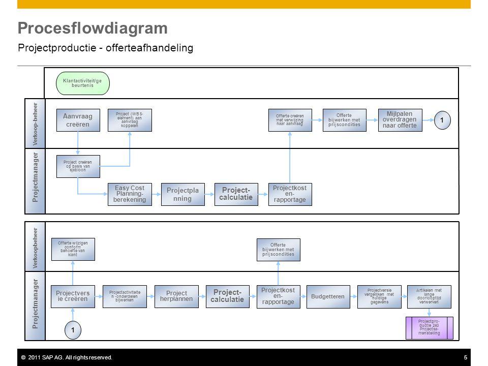 ©2011 SAP AG. All rights reserved.5 Procesflowdiagram Projectproductie - offerteafhandeling Projectmanager Verkoop-beheer Project (WBS- element) aan a